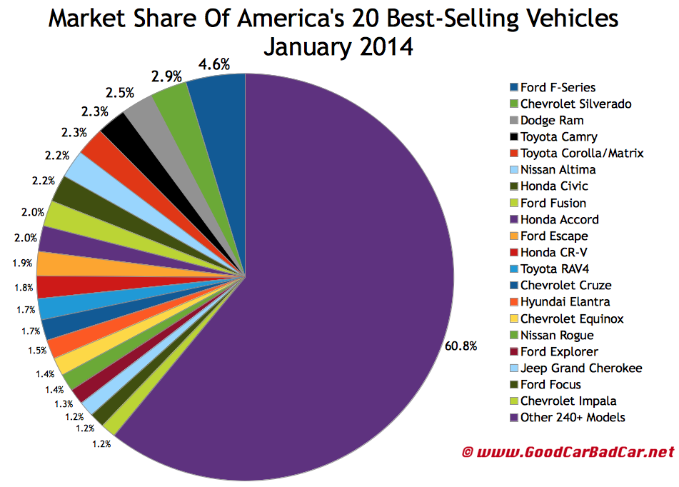 USA best selling autos market share chart January 2014