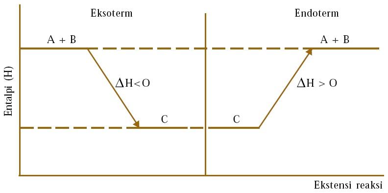 Termokimia rumus perubahan entalpi pengertian penentuan contoh diagram entalpi reaksi ccuart Choice Image