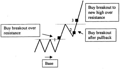 memberikan Anda kanal ke banyak sekali macam produk trading mencakup forex Taking PROFIT with support and resistance