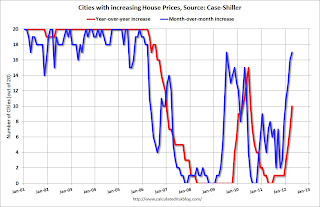 Cities with increasing house prices, Case-Shiller
