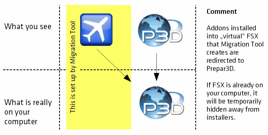 fsx to prepar3d migration tool torrent download