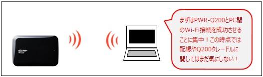 まずはPWR-Q200とPC間を無線LAN(Wi-Fi)で接続