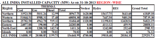 ALL INDIA INSTALLED CAPACITY