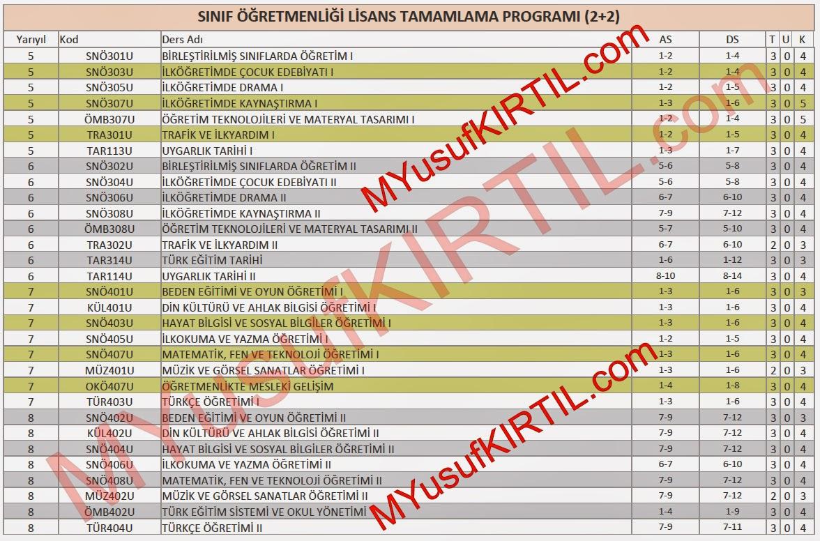 Açıköğretim Fakültesi (AÖF) Sınıf Öğretmenliği Lisans Tamamlama Programı Dersleri / Sorumlu Olunan Üniteler / Ders Kredileri
