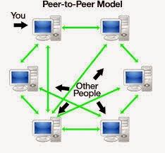 Hasil gambar untuk jaringan client peer to peer