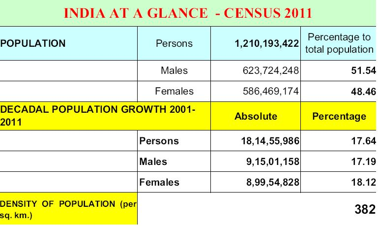 as per 2011 census total population Transmitted herewith is the government's summary report for the rmi's 2011 census of population  people per square mile  2011 census recorded a total.