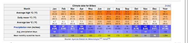 climate data for Bilbao