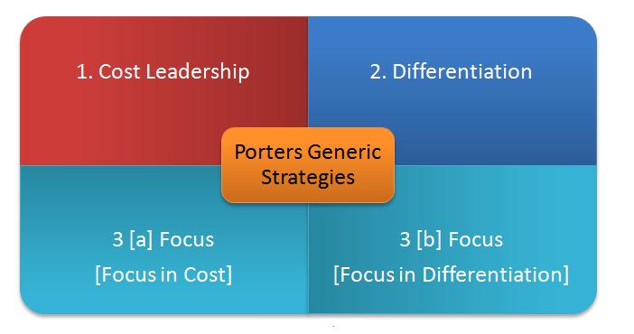 new balance porter generic strategies