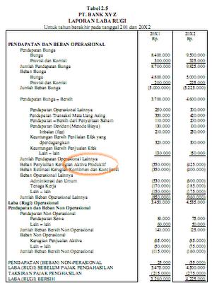 Opsi saham berpengaruh pada laporan keuangan