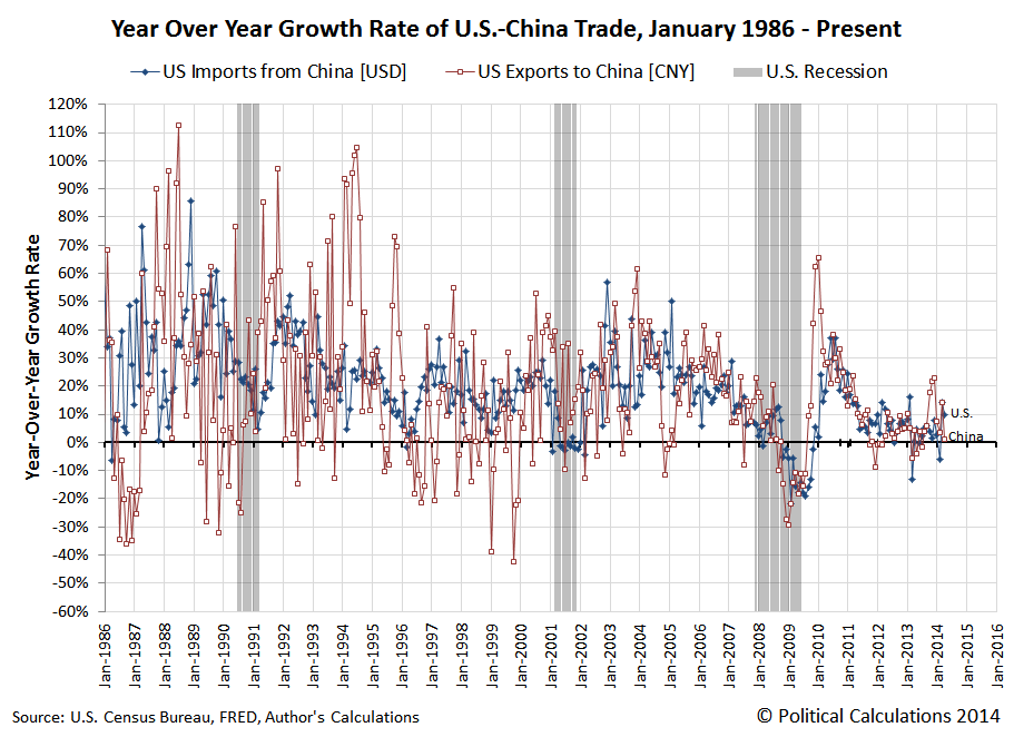 Year Over Year Growth Rate of U.S.-China Trade, January 1986 - April 2014