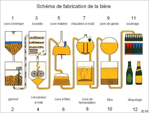Bibine fabrication for Alcool maison fabrication