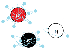Elektron, Proton, Dan Neutron