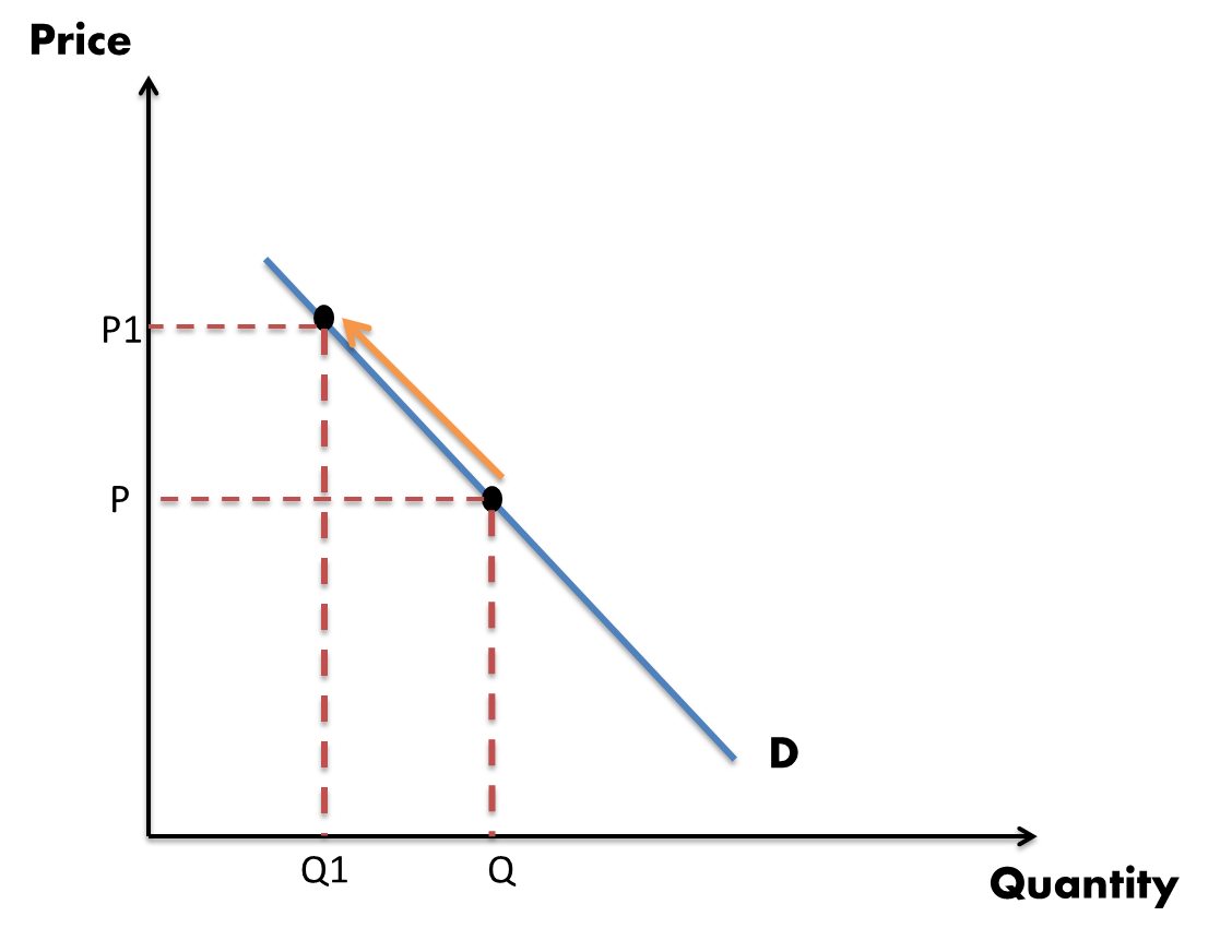 demand and quantity demanded A change in quantity demanded is a movement along a given demand curve a change in demand is a shift of the demand curve these alternatives can be illustrated with.