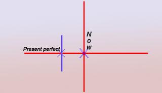 present perfect tense, present perfect, tenses present perfect tense
