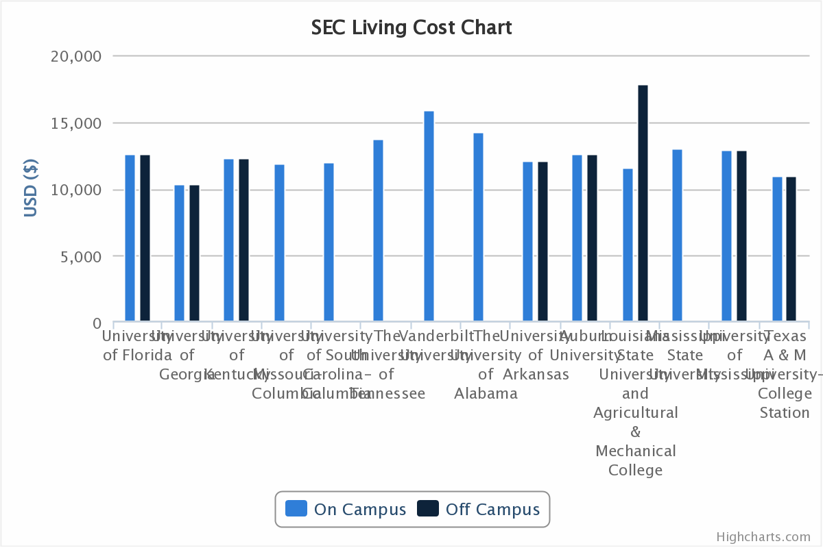 SEC Colleges Comparison - Tuition and Living Costs