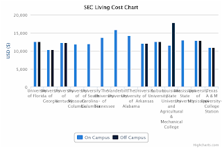 SEC Tuition Comparison - Living Cost