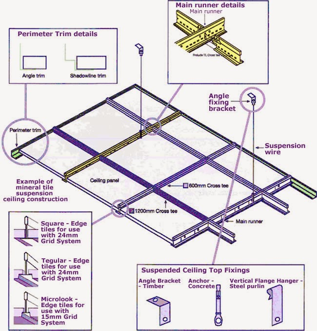 Civil At Work False Ceiling Suspension System