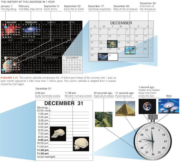 Mengenal umur alam semesta melalui Kalender Kosmis