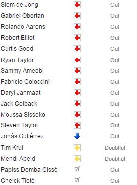 Newcastle injury list agaisnt Chelsea