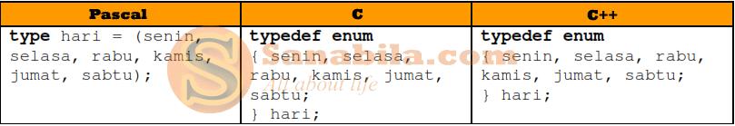 Tipe Data Enumerasi