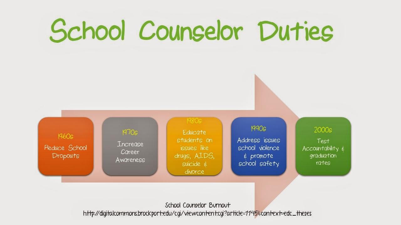 How To Fix A Broken School Counselor