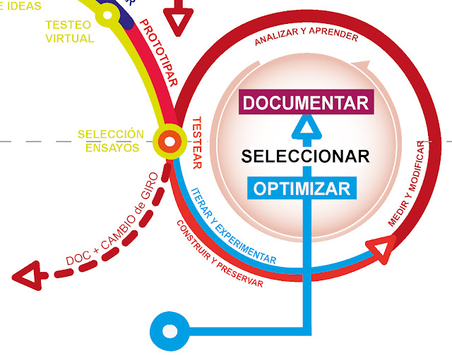 Diseño + Lean Startup + Agile - Fases Optimización - Seleccion y Documentacion