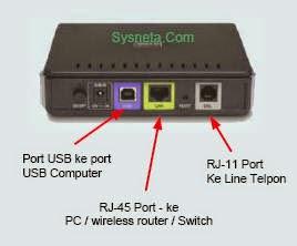 Port Modem Line Telepon