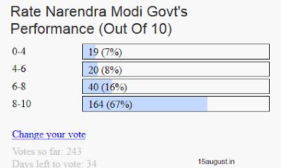 Public Opinion on Narendra Modi Government Performance
