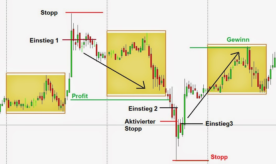 I forex handel strategie