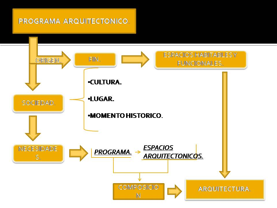 Proceso de dise o arquitectonico de un instituto de for Obra arquitectonica definicion