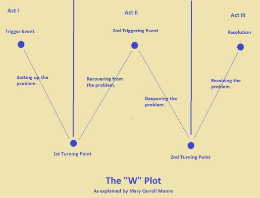 How to write a plot of a book