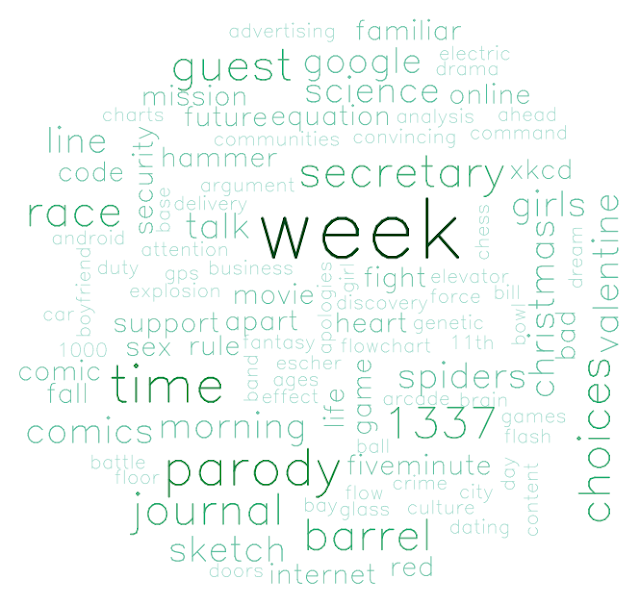 Word Cloud(Tag Cloud)