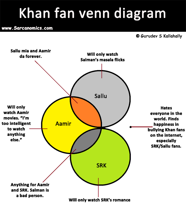 Sarcanomics 89 khan fan venn diagram bebo is apparently very upset with me over this venn diagram ccuart Images