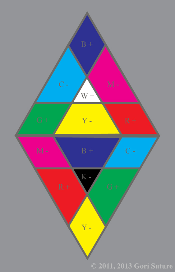 Both Order Hemisphere Color Triangles are combined to form An Order Hemisphere Color Diamond illustrating how Order and Chaos create one another in a codependent relationship.