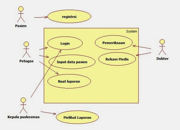 Tutorial kampus kumpulan tutorial berikut use case diagramnya 1 usecase diagram ccuart Choice Image