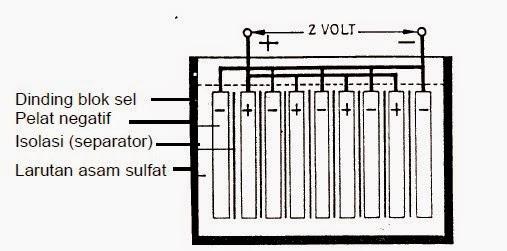 Konstruksi Blok Sel Baterai Aki Mobil Dan Motor