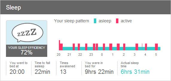 Fitbit: monitoring spanku
