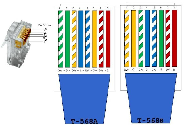 Network Cable Color Code - Wiring Diagrams •