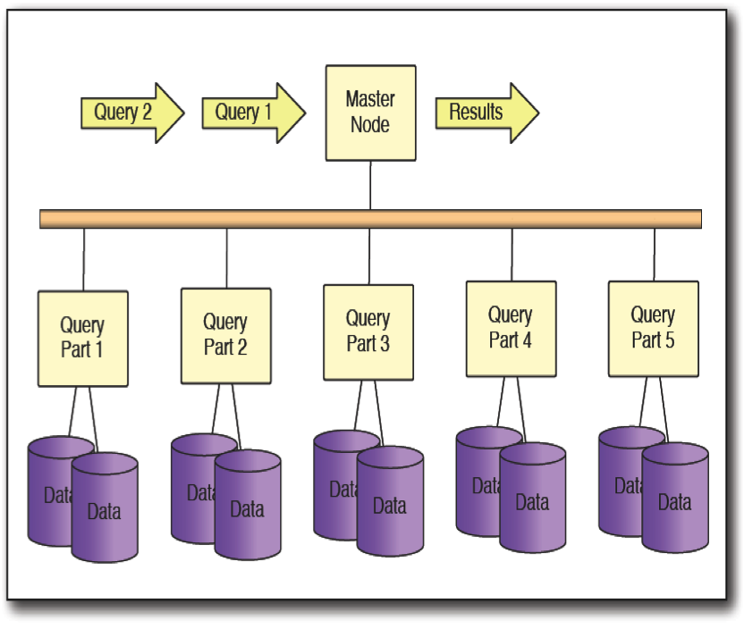 Computaci�n Paralela: arquitectura de procesamiento para Business ...
