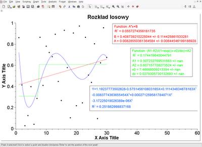 Rys 5. Przykład dopasowania krzywej analitycznej do danych doświadczalnych.