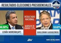 RESULTADOS  PRESIDENCIALES - SEGUNDA VUELTA 2017 EXIT POLL ECUADOR