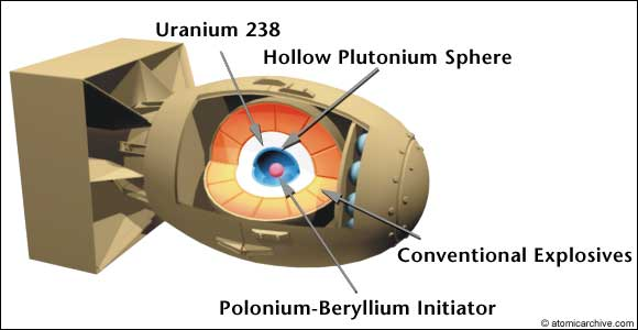 how a nuclear weapon works Here are 25 interesting facts about nuclear weapons 1-5 interesting facts about nuclear weapons 1 tsar bomba, the most.