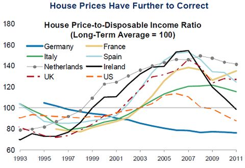Economics In Pictures House Prices Versus Disposable Income 19932011