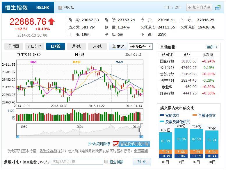中国株コバンザメ投資 香港ハンセン指数20140113