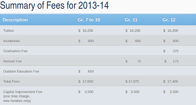 St. Michael's College School Fees