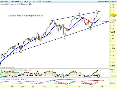 S&P 500 gráfica tecnica