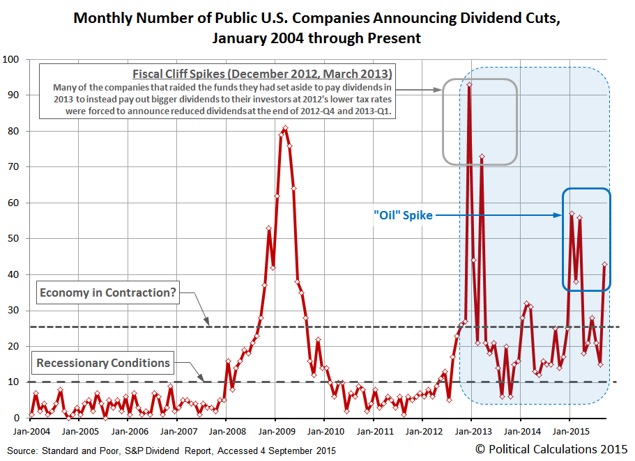 Monthly Number of Public U.S. Companies Announcing Dividend Cuts,  January 2004 through September 2015