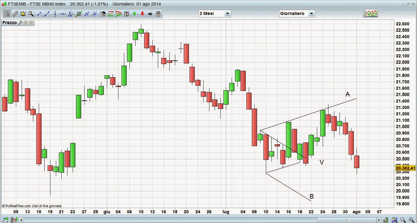 Di lorenzo trading system