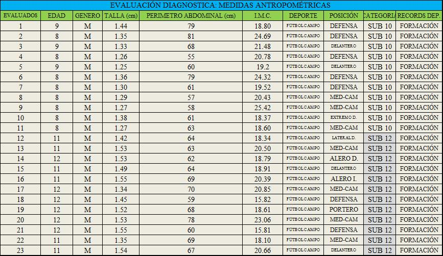 Entrenamiento del f tbol campo s a m p for Medidas antropometricas pdf