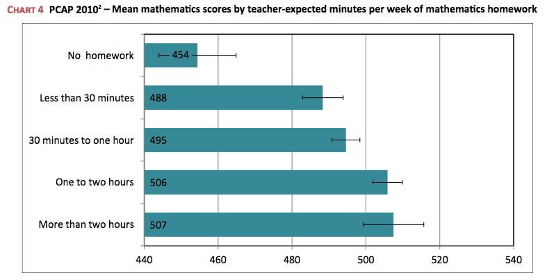 Effect of homework on students - azurlingua ru